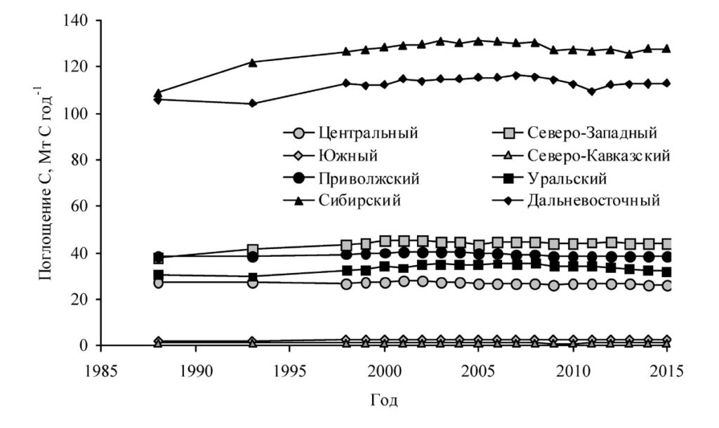 Динамика поглощения углерода покрытыми лесом землями федеральных округов