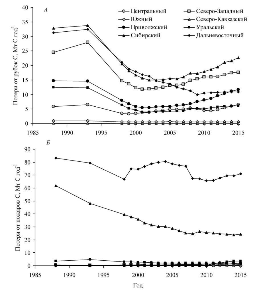 Динамика потерь углерода на покрытых лесом землями федеральных округов при сплошных рубках (А) и деструктивных лесных пожарах (Б)