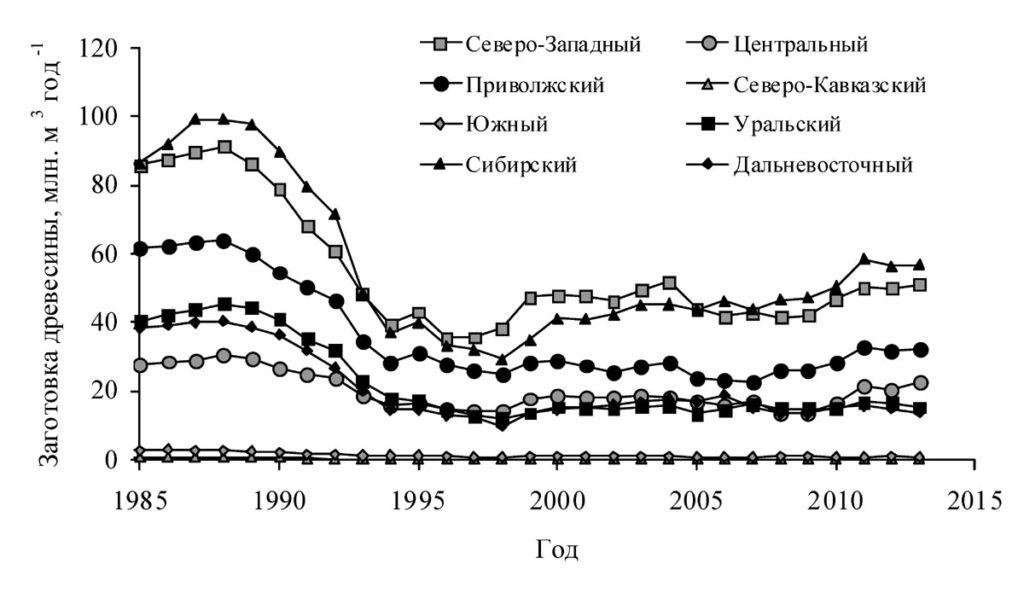 Динамика объема заготовленной древесины на землях лесного фонда России согласно статистическим обследованиям лесного хозяйства
