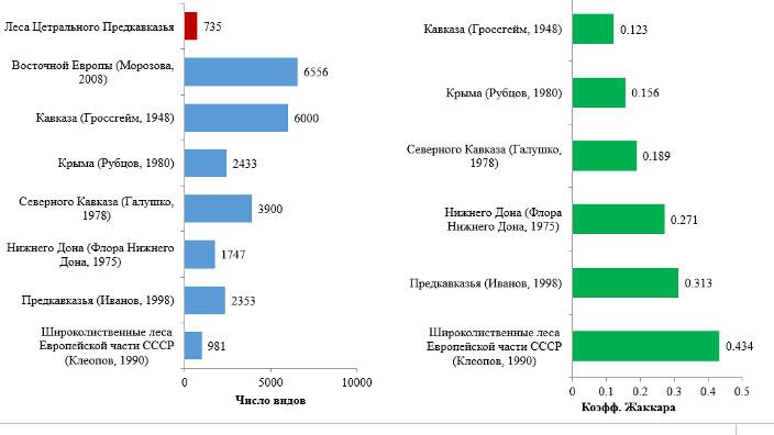 Соотношение флоры лесов Центрального с флорами сопредельных территорий