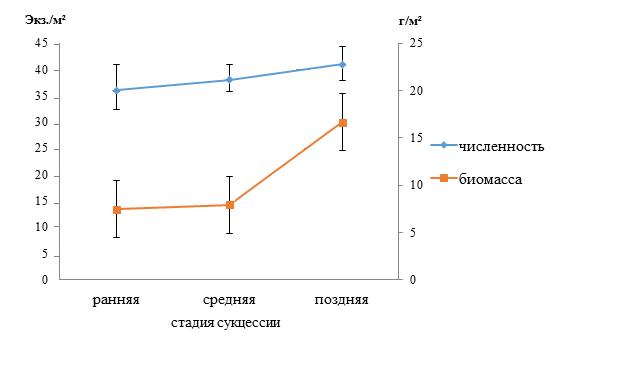 Динамика численности и биомассы дождевых червей на разных стадиях сукцессии хвойно-широколиственного леса (Х±SE, n=3)