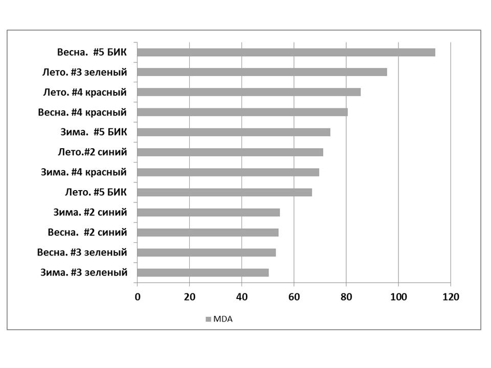 Оценка информативности признаков для классификации наземного покрова