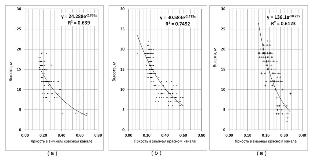 Рисунок 5. Взаимосвязь яркостей в зимнем красном канале и запасами стволовой древесины (м3/га) – верхний ряд; яркостей в зимнем красном канале и высотами (м) - нижний ряд; а – темнохвойные породы, б - сосна, в – береза