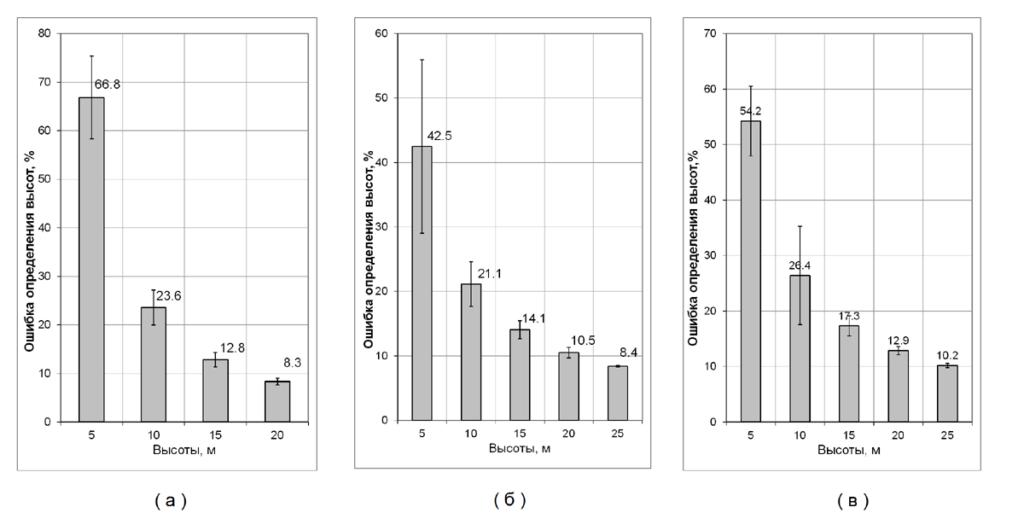 Рисунок 6. Ошибка определения запасов (верхний ряд) и высот (нижний ряд) по породам, проценты; а – темнохвойные породы, б - сосна, в – береза