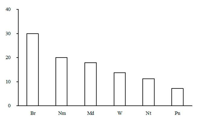 Эколого-ценотическая структура лесов зеленомошной секции. По оси абсцисс – эколого-ценотические группы растений (Br – бореальная, Nm – неморальная, Pn – боровая, Md – луговая и лугово-опушечная, Nt – нирофильная, W – водно-болотная), по оси ординат – доля в %