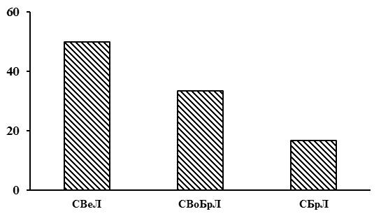 Соотношение типов леса в группе типов леса сосняки лишайниковые. Заштрихованные столбцы – северная тайга. По оси абсцисс – типы леса (СВеЛ – сосняки вересково-лишайниковые, СВоБРЛ – сосняки воронично-бруснично-лишайниковые, СБрЛ – сосняки бруснично-лишайниковые), по оси ординат – доля в %