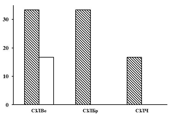 Соотношение типов леса в группе типов леса сосняки зеленомошно-лишайниковые. Заштрихованные столбцы – северная тайга, незаштрихованные – средняя. По оси абсцисс – типы леса (СЗЛВе – сосняки зеленомошно-лишайниковые вересковые, СЗЛБр – сосняки зеленомошно-лишайниковые брусничные, СЗЛЧ – сосняки зеленомошно-лишайниковые черничные), по оси ординат – доля в %