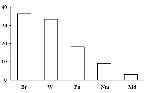 Эколого-ценотическая структура лесов лишайниковой секции. По оси абсцисс – эколого-ценотические группы растений (Br – бореальная, Nm – неморальная, Pn – боровая, Nt – нирофильная, W – водно-болотная, Md – луговая и лугово-опушечная), по оси ординат – доля в %