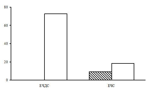 Соотношение типов леса в группе типов леса ельники долгомошно-сфагновые. Заштрихованные столбцы – северная тайга, незаштрихованные – средняя. По оси абсцисс – типы леса (ЕЧС – ельники чернично-сфагновые, ЕЧДС – ельники чернично-долгомошно-сфагновые), по оси ординат – доля в %