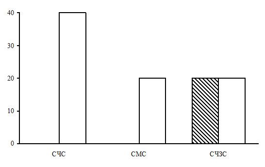 Соотношение типов леса в группе типов леса сосняки долгомошно-сфагновые. Заштрихованные столбцы – северная тайга, незаштрихованные – средняя. По оси абсцисс – типы леса (СЧС – сосняки чернично-сфагновые, СМС – сосняки морошково-сфагновые, СЧЗС – сосняки чернично-зеленомошно-сфагновые), а по оси ординат – доля в %
