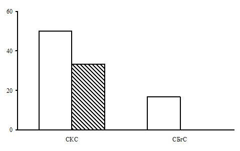 Соотношение типов леса в группе типов леса сосняки кустарничково-сфагновые. Заштрихованные столбцы – северная тайга, незаштрихованные – средняя. По оси абсцисс – типы леса (СКС – сосняки кустарничково-сфагновые, СБгС – сосняки багульниково-сфагновые), по оси ординат – доля в %