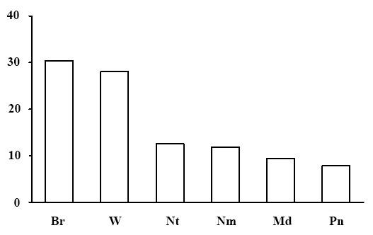 Эколого-ценотическая структура лесов сфагновой секции. По оси абсцисс – эколого-ценотические группы растений (Br – бореальная, Nm – неморальная, Pn – боровая, Md – луговая и лугово-опушечная, Nt – нирофильная, W – водно-болотная), по оси ординат – доля в %