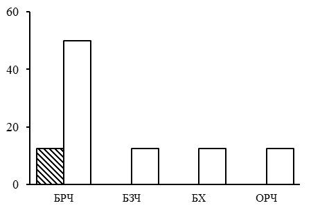Соотношение типов леса в группе типов леса березняки/осинники мелкотравные. Заштрихованные столбцы – северная тайга, незаштрихованные – средняя. По оси абсцисс – типы леса (БЗЧ – березняки злаково-черничные, БРЧ – березняки разнотравно-черничные, БХ – березняки хвощовые, ОРЧ – осинники разнотравно-черничные), по оси ординат – доля в %