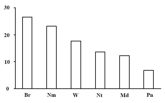 Эколого-ценотическая структура лесов травяной и травяно-болотной секций. По оси абсцисс – эколого-ценотические группы растений (Br – бореальная, Nm – неморальная, Pn – боровая, Md – луговая и лугово-опушечная, Nt – нирофильная, W – водно-болотная), по оси ординат – доля в %