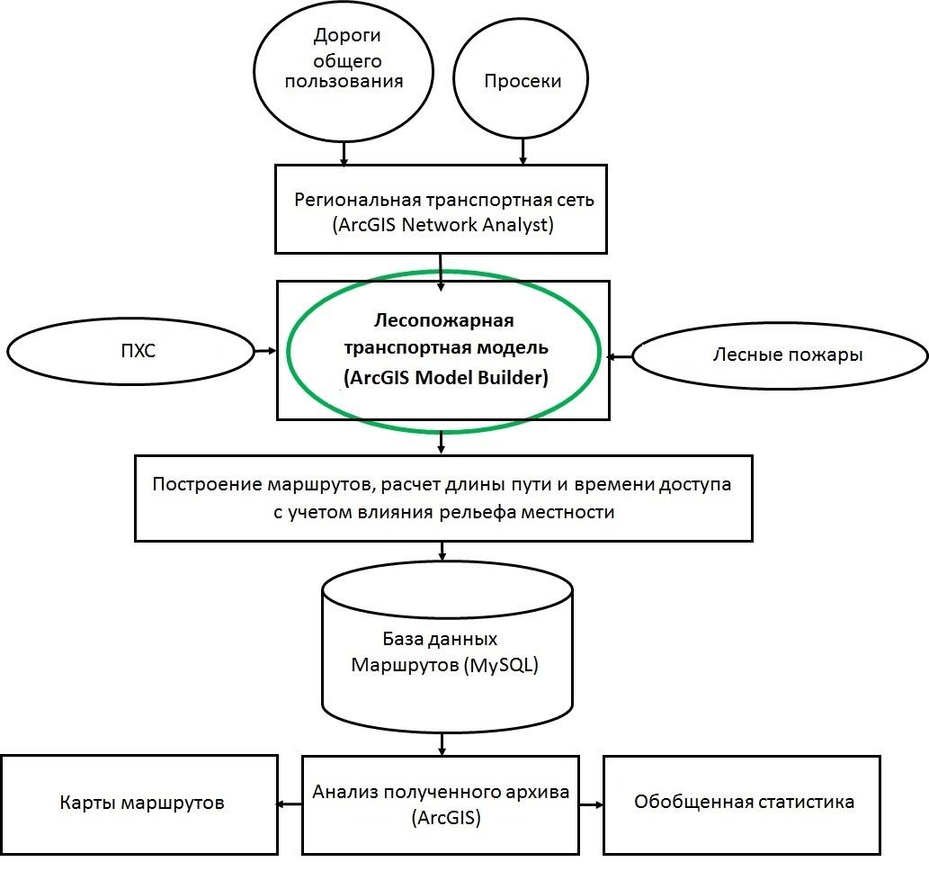 Схема проведения исследования