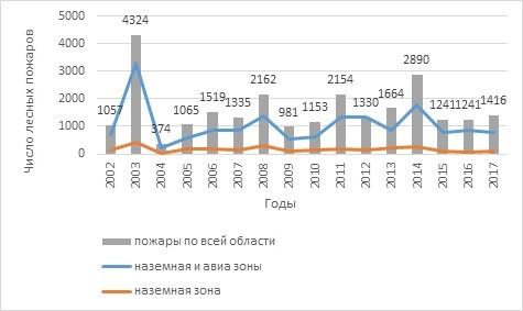 Динамика числа детектированных лесных пожаров на всей территории Иркутской области и построенных маршрутов в зоне наземной охраны и зоне лесоавиационных работ