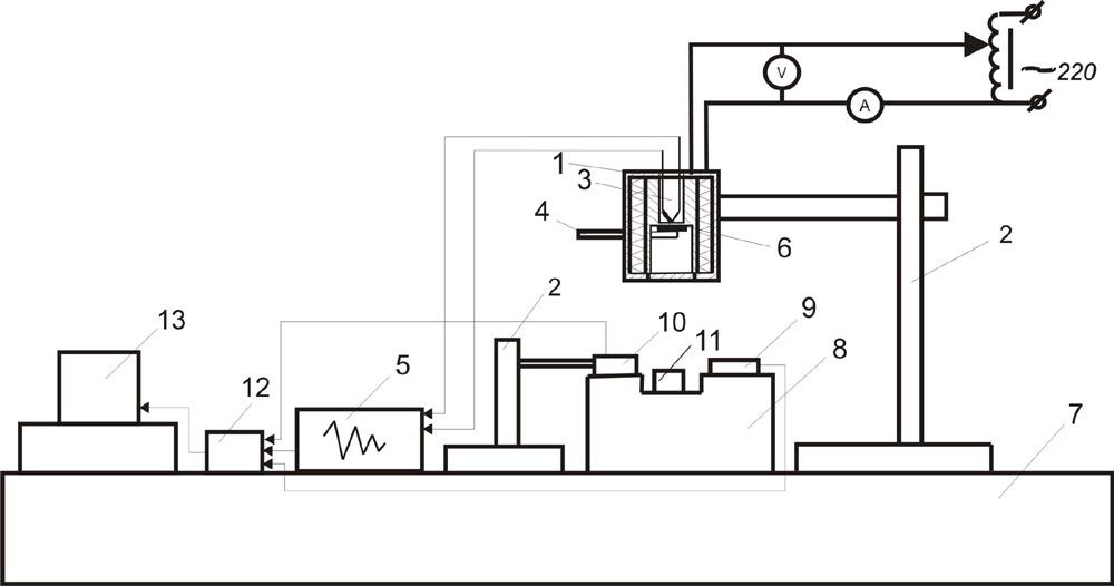 Вид экспериментальной установки: 1-нагревательный прибор, 2  штатив, 3-хромель-алюмелевая термопара, 4-керамический стержень, 5  устройство контроля температуры УКТ38-Щ4-ТП, 6-металлическая частица, 7-рабочая поверхность экспериментальной установки, 8-огнестойкая площадка, 9-приемник излучения и регистратор пламени, 10-излучатель, 11  вертикальный стеклянный цилиндрический сосуд, 12-аналого-цифровой преобразователь (АЦП), 13- персональный компьютер (Захаревич и др., 2008; Кузнецов и др., 2008)