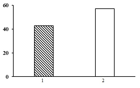 The ratio of forest types in the group of dwarf shrub-green moss birch forests. The shaded columns stand for the northern taiga, the unshaded columns – for the middle taiga. The X-axis shows forest types (1 – dwarf shrub-green moss birch forests, 2 – bilberry-green moss birch forests), the Y-axis shows the percentage