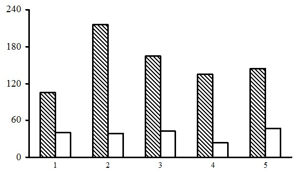 Alpha diversity of the green moss section forests. The shaded columns stand for the total number of species in the forest type group (species richness); unshaded columns – for the average number of species per PLP (species density). The X-axis shows forest types groups (1 – dwarf shrub-green moss birch forests, 2 – dwarf shrub-green moss spruce forests, 3 – small grass-green moss spruce forests, 4 – dwarf shrub-green moss pine forests, 5 – small grass-green moss pine forests), the Y-axis shows the number of plant species (vascular plants, mosses, lichens)