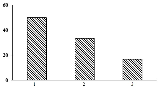 The ratio of forest types in the group of lichen pine forests. The shaded columns stand for the northern taiga. The X-axis shows forest types (1– heather-lichen pine forests, 2 – heathberry-cowberry-lichen pine forests, 3 – cowberry-lichen pine forests), the Y-axis shows the percentage