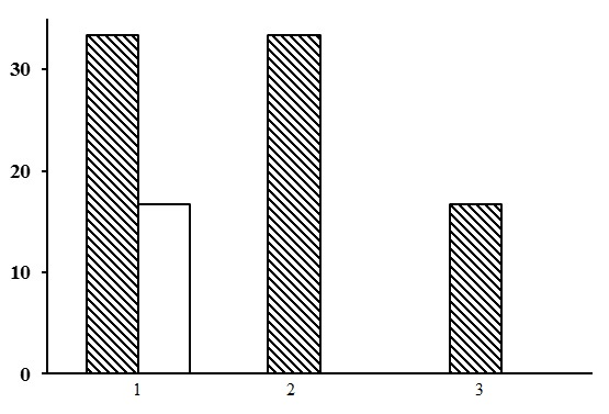 The ratio of forest types in the group of green moss-lichen pine forests. The shaded columns stand for the northern taiga, the unshaded columns – for the middle taiga. The X-axis shows forest types (1 – green moss-lichen heather pine forests, 2 – green moss-lichen cowberry pine forests, 3 – green moss-lichen bilberry pine forests), the Y-axis shows the percentage