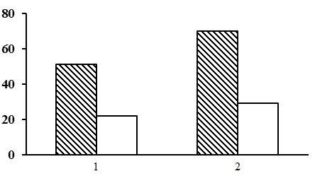 Alpha diversity of forests of the lichenous section. The shaded columns stand for the total number of species in the forest type group (species richness); the unshaded columns – for the average number of species per PLP (species density). The X-axis shows groups of forest types (1– lichen pine forests, 2 – green moss-lichen pine forests), the Y-axis – the number of plant species (vascular plants, mosses, lichens)