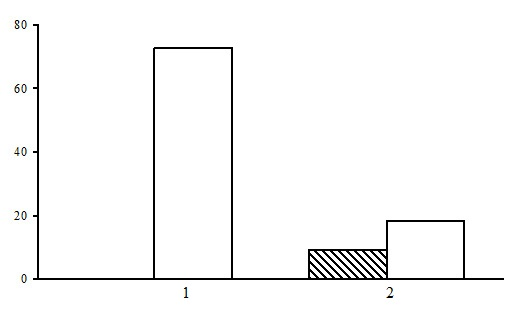 The ratio of forest types in the group of long-stem moss-sphagnum spruce forests. The shaded columns stand for the northern taiga, the unshaded columns – for the middle taiga. The X-axis shows forest types (1 – bilberry-long-stem moss-sphagnum spruce forests, 2 – bilberry-sphagnum spruce forests), the Y-axis shows the percentage