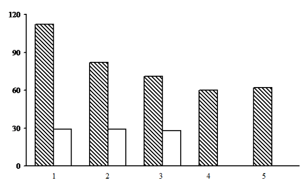 Alpha diversity of forests of the sphagnous section. The shaded columns stand for the total number of species in the forest type group (species richness); the unshaded columns – for the average number of species per PLP (species density). The X-axis shows groups of forest types (1 – long-stem moss-sphagnum spruce forests, 2 – long-stem moss-sphagnum pine forests, 3 – dwarf shrub-sphagnum pine forests, 4 – eumesotrophic grass-sphagnum spruce forests, 5 – long-stem moss-sphagnum birch forests), the Y-axis – the number of plant species (vascular plants, mosses, lichens)