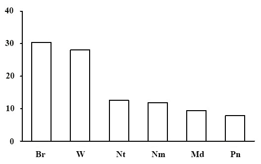 Ecological-coenotic structure of the sphagnous section forests. The X-axis shows ecological-coenotic plant groups (Br – boreal, Nm – nemoral, Pn – pine-forest, Md – meadow and meadow-forest edge, Nt – nitrophilous, W – wetland), the Y-axis shows the percentage