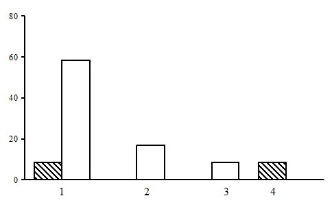 Ratio of PLPs by groups of forest types. Grass and grassmarsh sections. The shaded columns stand for the northern taiga, the unshaded columns – for the middle taiga. The X-axis shows groups of forest types (1 – small grass birch/aspen forests, 2 – tall grass spruce forests, 3 – tall grass birch forests, 4 – grassmarsh birch forests), the Y-axis shows the percentage