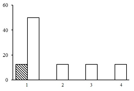 The ratio of forest types in the group of small grass birch/aspen forests. The shaded columns stand for the northern taiga, the unshaded columns – for the middle taiga. The X-axis shows forest types (1 – forb-bilberry birch forests, 2 – bunchgrass-bilberry birch forests, 3 – horsetail birch forests, 4 – forb-bilberry aspen forests), the Y-axis shows the percentage