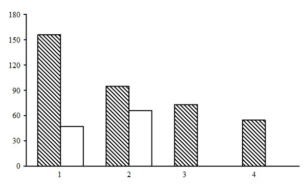Alpha diversity of forests of the grass and grass-marsh sections. The shaded columns stand for the total number of species in the forest type group (species richness); the unshaded columns – for the average number of species per PLP (species density). The X-axis shows groups of forest types (1 – small grass birch/aspen forests, 2 – tall grass spruce forests, 3 – tall grass birch forests 4 – grassmarsh birch forests), the Y-axis – the number of plant species (vascular plants, mosses, lichens)