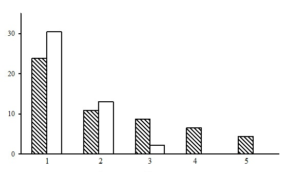 The ratio of forest types in the group of dwarf shrub-green moss pine forests. The shaded columns stand for the northern taiga, the unshaded columns – for the middle taiga. The X-axis shows forest types (1 – bilberry-green moss pine forests, 2 – cowberry-green moss pine forests, 3 – cowberry-heather-green moss pine forests, 4 – bilberry-ledum-green moss pine forests, 5 – heathberry-bilberry-green moss pine forests), the Y-axis shows the percentage