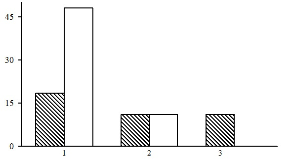 The ratio of forest types in the group of dwarf shrub-green moss spruce forests. The shaded columns stand for the northern taiga, the unshaded columns – for the middle taiga. The X-axis shows forest types (1 – bilberry-green moss spruce forests, 2– cowberry-green moss spruce forests, 3 – dwarf shrub-green moss spruce forests), the Y-axis shows the percentage