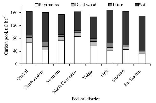 Average carbon pools in forested lands of the federal districts as of 01.01.2015