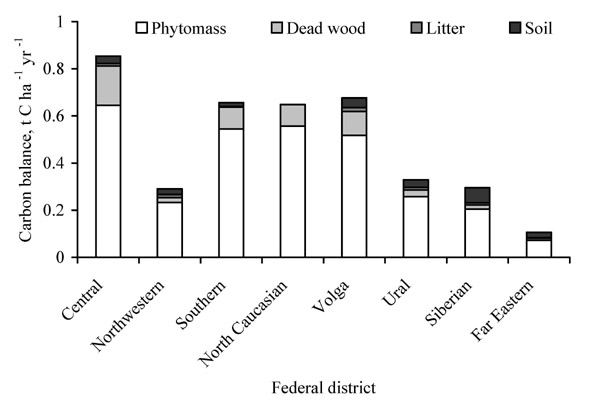 Average values of carbon sink of the forested lands of the federal districts as of 01.01.2015