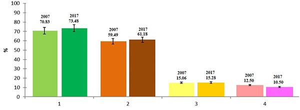 Показатели динамики растительного покрова НП «Куршская коса» для лесничеств: а) Зеленоградское б) «Золотые дюны»: 1 – лесистость; 2 – доля хвойных; 3 – доля развеваемых песков; 4 – доля закрепленных песков