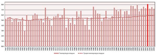 Многолетняя динамика среднегодовой температуры воздуха