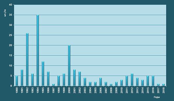 Многолетняя динамика текущего отпада стволов дуба черешчатого в ЦЧЗ (по данным 13-ти лесных ППП)