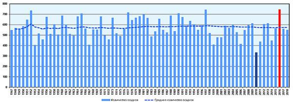 Многолетняя динамика годового количества осадков