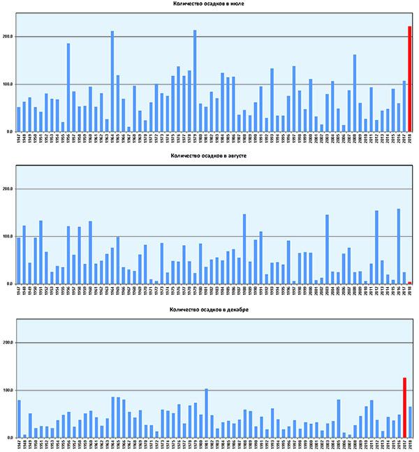 Аномальные климатические показатели последних лет (по данным метеостанции ЦЧЗ «Стрелецкая степь»)