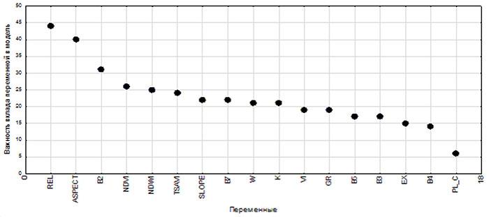 График вклада переменных в построение модели дерева классификации типов леса
