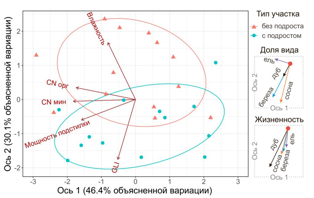 Результаты ординации исследованных участков методом анализа главных компонент (PCA)