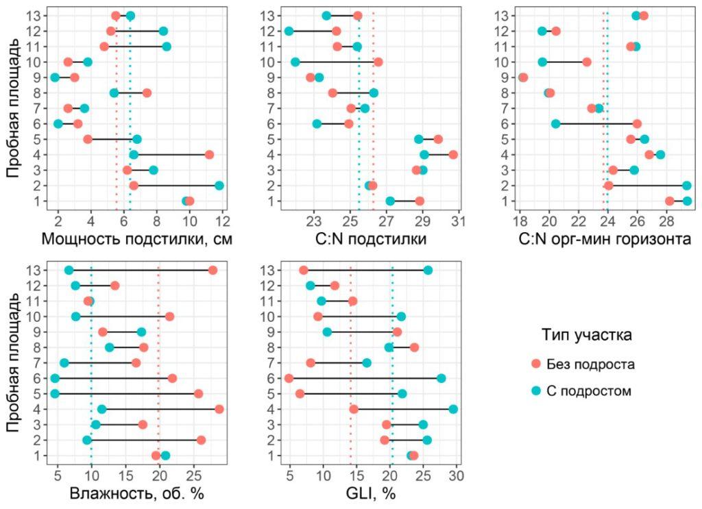 Значения исследованных экологических факторов в парах «контроль – опыт»
