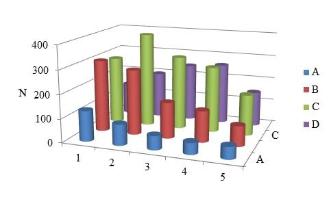 Распределение числа видов растений из списка Д.В. Воробьева (1953) по подтипам богатства (A – D) и влажности (1 – 5) местообитаний