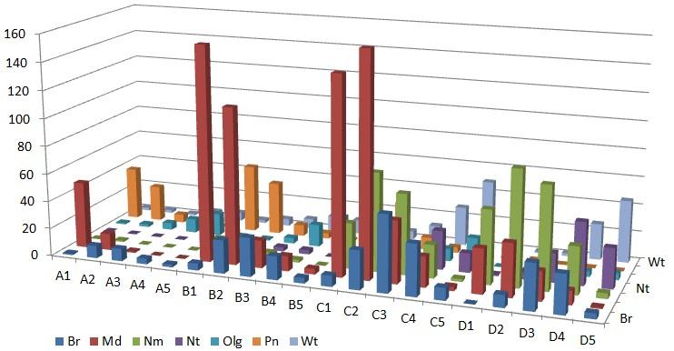 Распределение видов из списка Д.В. Воробьева (1953), принадлежащих разным эколого-ценотическим группам, по ТЛУ Примечание: обозначения ЭЦГ как на рис. 2.