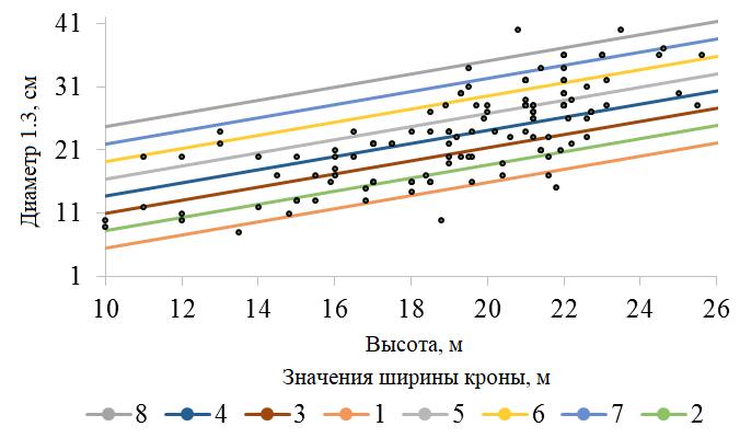 Номограмма уравнения D1.3 = - 7.35 + 1.08H + 2.51Dk (R2 = 0.8; F = 247) Сосна, F0.05 = 3.89