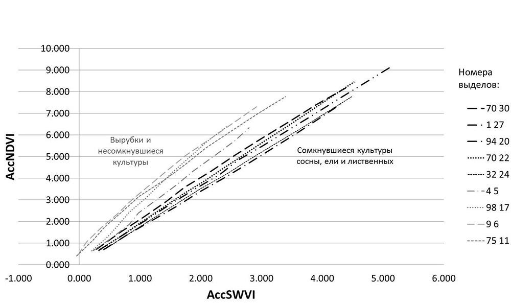 Аккумулированные средние значения вегетационных индексов за каждый год в двумерном пространстве SWVI-NDVI
