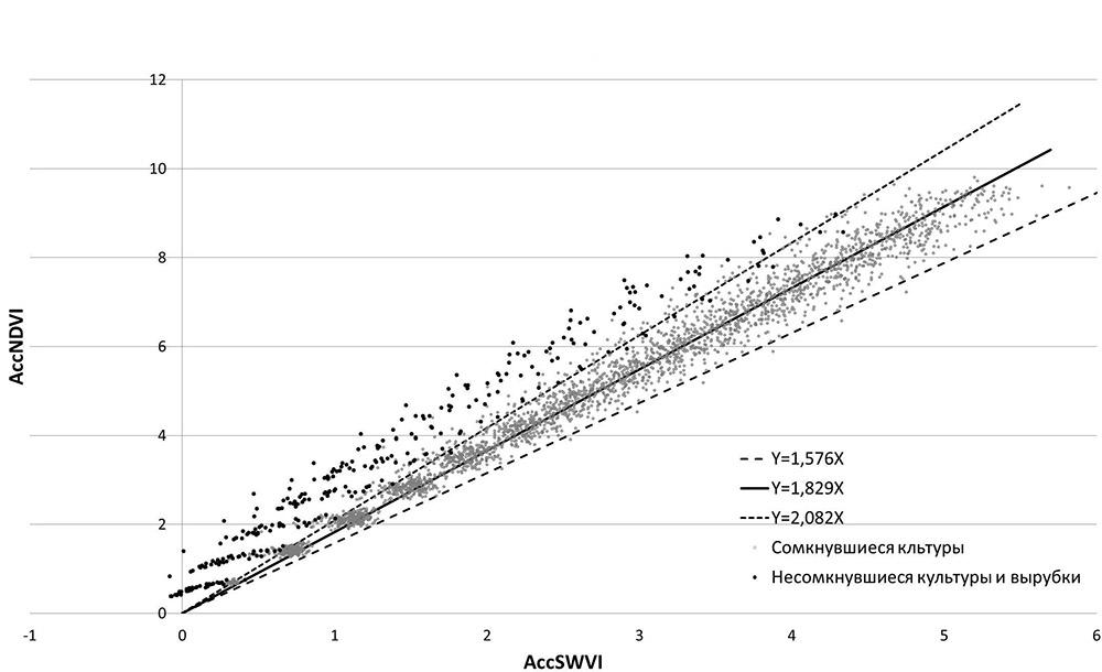 Множество аккумулированных кривых (обозначены точками) для всех выделов тестового участка.