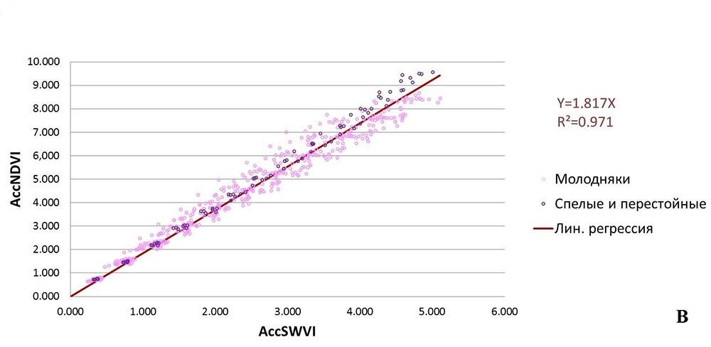 Множество аккумулированных кривых (обозначены точками): A) сомкнувшиеся культуры сосны по группам возраста; Б) сомкнувшиеся лиственные культуры по группам возраста; В) сомкнувшиеся культуры ели по группам возраста